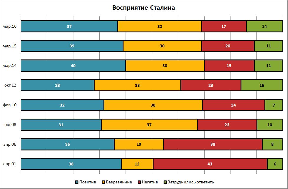 Сталин_восприятие