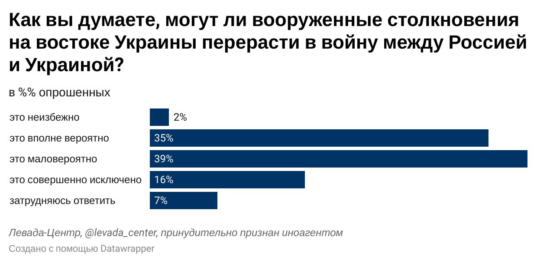 https://www.levada.ru/cp/wp-content/uploads/2021/04/9eOxQ-.png